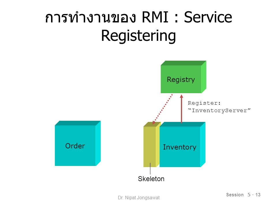 "การทำงานของ RMI : Service Registering Session 5 - 13 Order Inventory Registry Register: ""InventoryServer"" Skeleton Dr. Nipat Jongsawat"