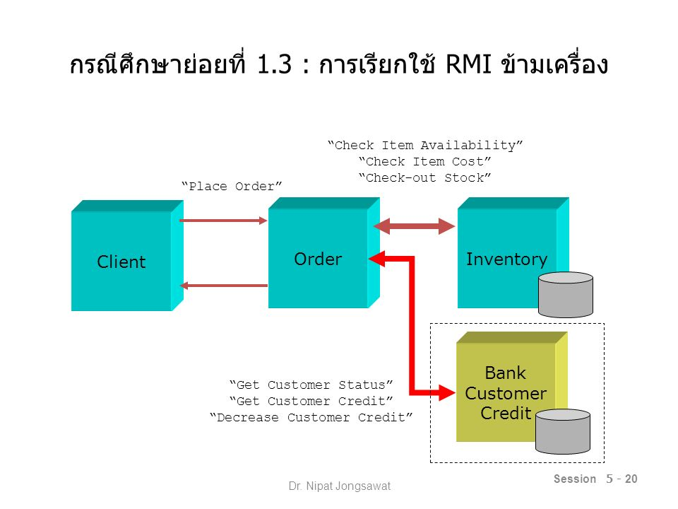 กรณีศึกษาย่อยที่ 1.3 : การเรียกใช้ RMI ข้ามเครื่อง Session 5 - 20 OrderInventory Client Place Order Check Item Availability Check Item Cost Check-out Stock Bank Customer Credit Get Customer Status Get Customer Credit Decrease Customer Credit Dr.