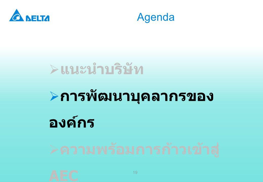 Delta Confidential 19 Agenda  แนะนำบริษัท  การพัฒนาบุคลากรของ องค์กร  ความพร้อมการก้าวเข้าสู่ AEC