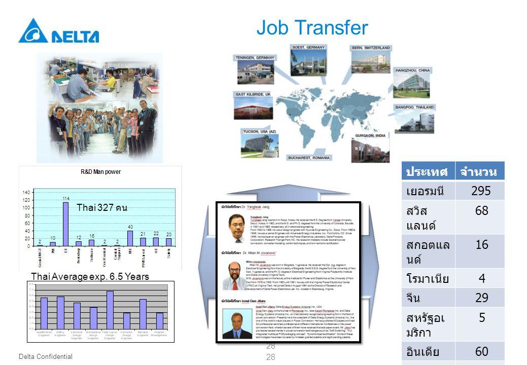Delta Confidential 28 Thai Average exp. 6.5 Years Thai 327 คน ประเทศจำนวน เยอรมนี 295 สวิส แลนด์ 68 สกอตแล นด์ 16 โรมาเนีย 4 จีน 29 สหรัฐอเ มริกา 5 อิ