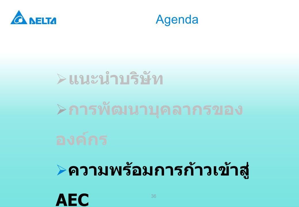 Delta Confidential 36 Agenda  แนะนำบริษัท  การพัฒนาบุคลากรของ องค์กร  ความพร้อมการก้าวเข้าสู่ AEC