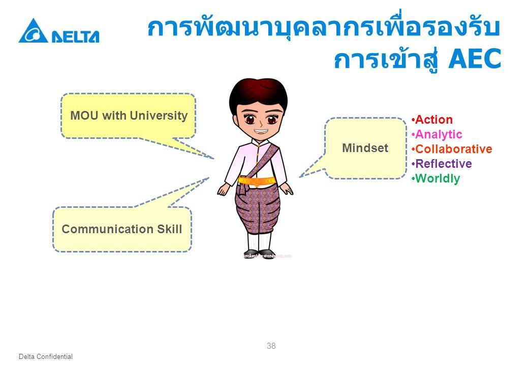 Delta Confidential 38 Communication Skill MOU with University Mindset การพัฒนาบุคลากรเพื่อรองรับ การเข้าสู่ AEC Action Analytic Collaborative Reflective Worldly