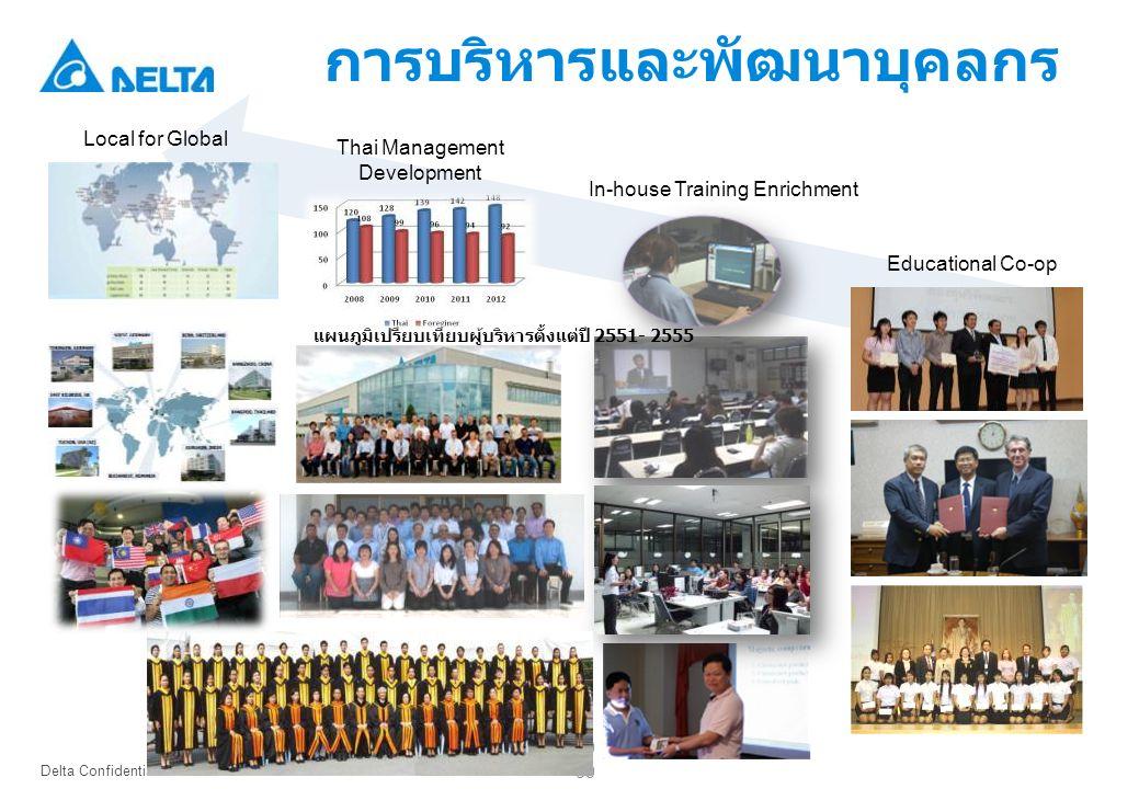Delta Confidential 39 Local for Global แผนภูมิเปรียบเทียบผู้บริหารตั้งแต่ปี 2551- 2555 Thai Management Development In-house Training Enrichment Educational Co-op 39 การบริหารและพัฒนาบุคลกร