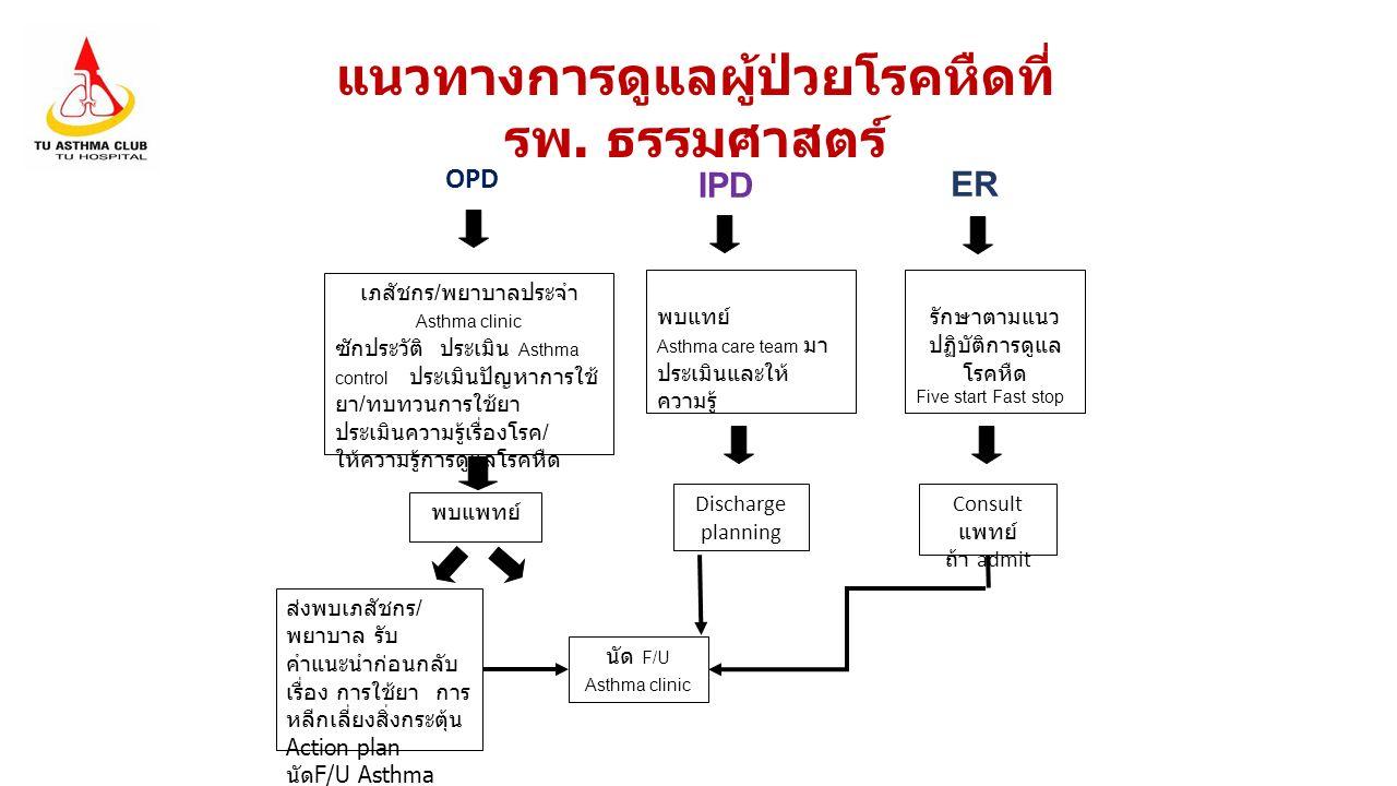 แนวทางการดูแลผู้ป่วยโรคหืดที่ รพ. ธรรมศาสตร์ OPD IPD ER เภสัชกร / พยาบาลประจำ Asthma clinic ซักประวัติ ประเมิน Asthma control ประเมินปัญหาการใช้ ยา /