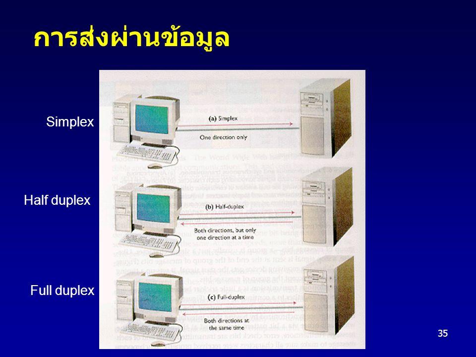 35 การส่งผ่านข้อมูล Simplex Half duplex Full duplex