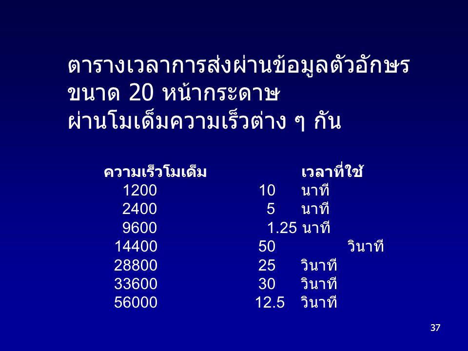 37 ตารางเวลาการส่งผ่านข้อมูลตัวอักษร ขนาด 20 หน้ากระดาษ ผ่านโมเด็มความเร็วต่าง ๆ กัน ความเร็วโมเด็มเวลาที่ใช้ 1200 10 นาที 2400 5 นาที 9600 1.25 นาที