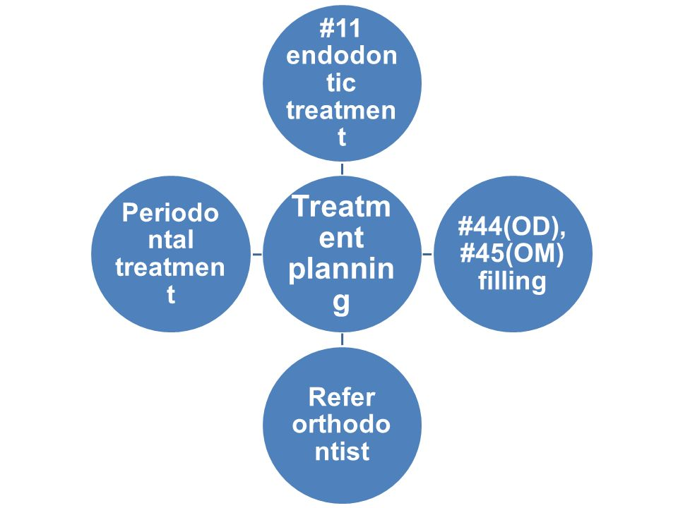 Treatm ent planni ng #11 endodo ntic treatme nt #44(OD ),#45(O M) filling Refer orthodo ntist Periodo ntal treatme nt
