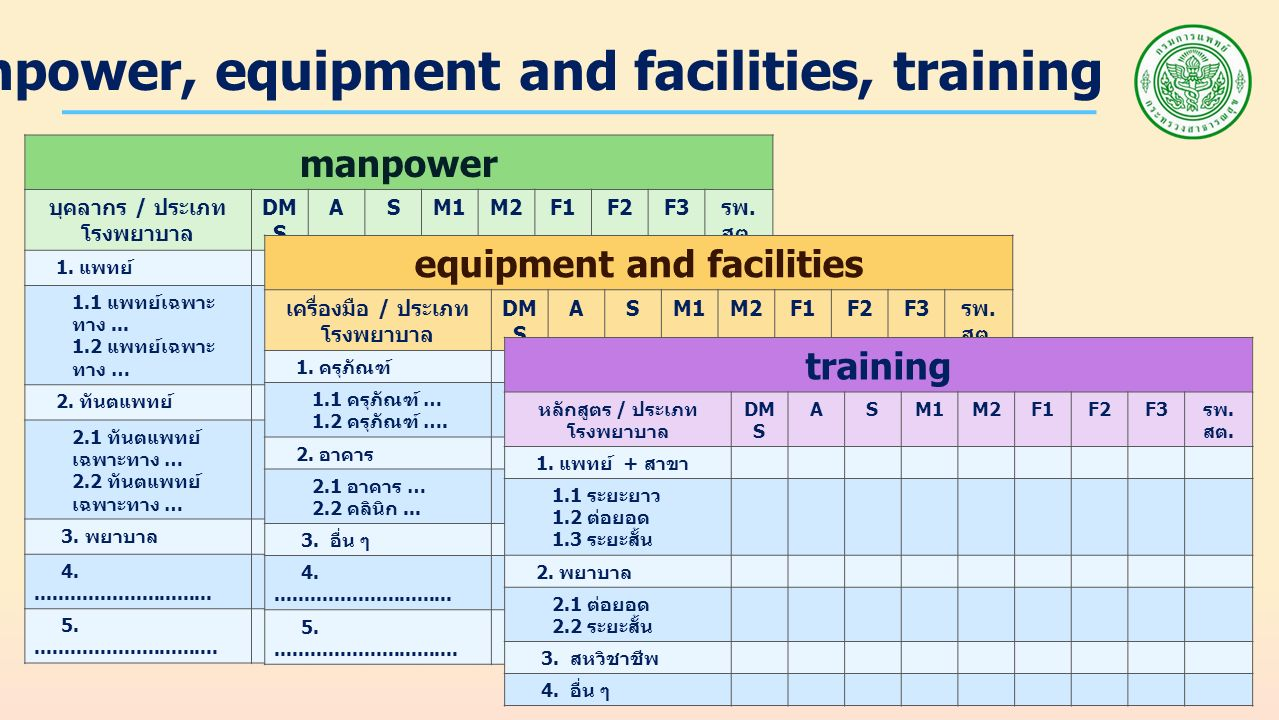 Resources : manpower, equipment and facilities, training manpower บุคลากร / ประเภท โรงพยาบาล DM S ASM1M2F1F2F3 รพ.