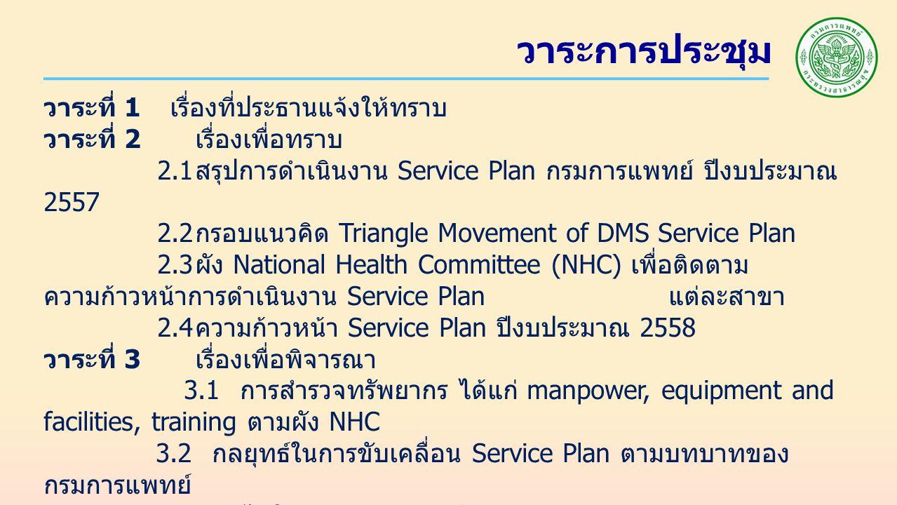 วาระการประชุม วาระที่ 1 เรื่องที่ประธานแจ้งให้ทราบ วาระที่ 2 เรื่องเพื่อทราบ 2.1 สรุปการดำเนินงาน Service Plan กรมการแพทย์ ปีงบประมาณ 2557 2.2 กรอบแนวคิด Triangle Movement of DMS Service Plan 2.3 ผัง National Health Committee (NHC) เพื่อติดตาม ความก้าวหน้าการดำเนินงาน Service Plan แต่ละสาขา 2.4 ความก้าวหน้า Service Plan ปีงบประมาณ 2558 วาระที่ 3 เรื่องเพื่อพิจารณา 3.1 การสำรวจทรัพยากร ได้แก่ manpower, equipment and facilities, training ตามผัง NHC 3.2 กลยุทธ์ในการขับเคลื่อน Service Plan ตามบทบาทของ กรมการแพทย์ 3.3 กลไกในการติดตาม กำกับ การดำเนินงาน Service Plan ตาม บทบาทของกรมการแพทย์ วาระที่ 4 เรื่องอื่น ๆ ( ถ้ามี )