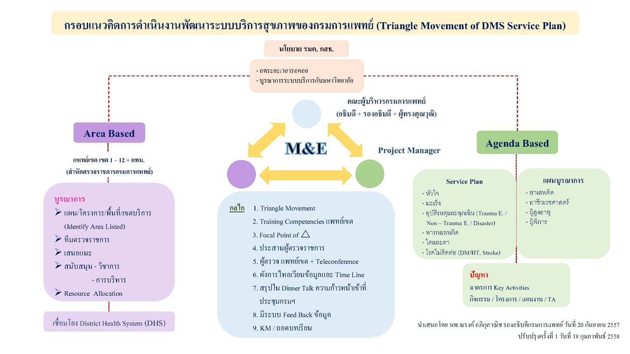 กรอบแนวคิด Triangle Movement of DMS Service Plan