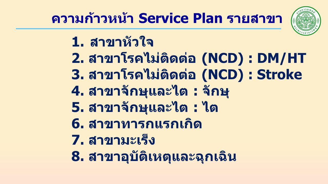 ความก้าวหน้า Service Plan รายสาขา 1.สาขาหัวใจ 2. สาขาโรคไม่ติดต่อ (NCD) : DM/HT 3.