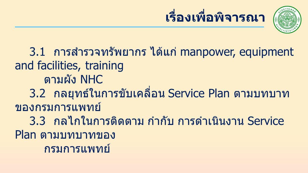 เรื่องเพื่อพิจารณา 3.1 การสำรวจทรัพยากร ได้แก่ manpower, equipment and facilities, training ตามผัง NHC 3.2 กลยุทธ์ในการขับเคลื่อน Service Plan ตามบทบาท ของกรมการแพทย์ 3.3 กลไกในการติดตาม กำกับ การดำเนินงาน Service Plan ตามบทบาทของ กรมการแพทย์