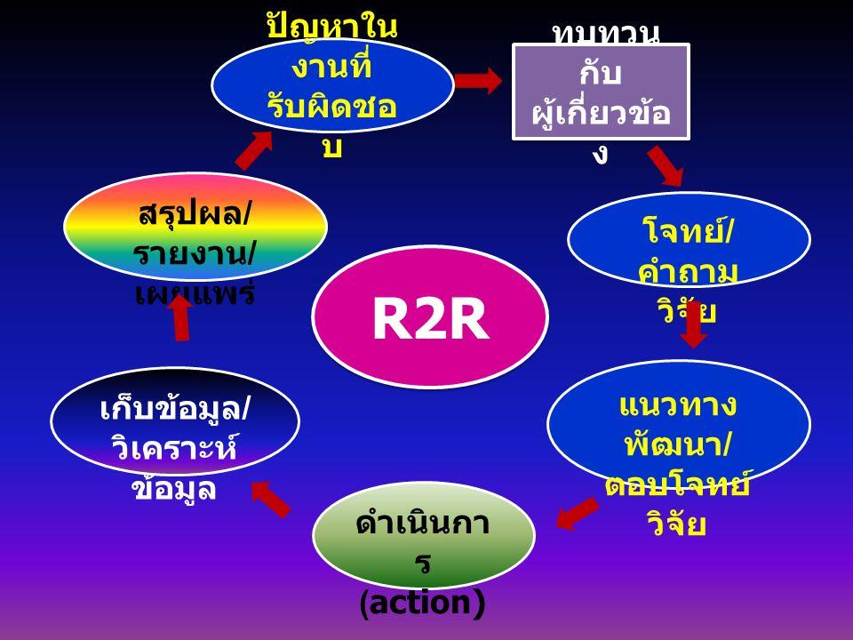 ทบทวน กับ ผู้เกี่ยวข้อ ง ปัญหาใน งานที่ รับผิดชอ บ โจทย์/ คำถาม วิจัย แนวทาง พัฒนา/ ตอบโจทย์ วิจัย ดำเนินกา ร (action) เก็บข้อมูล/ วิเคราะห์ ข้อมูล สรุปผล/ รายงาน/ เผยแพร่ R2R