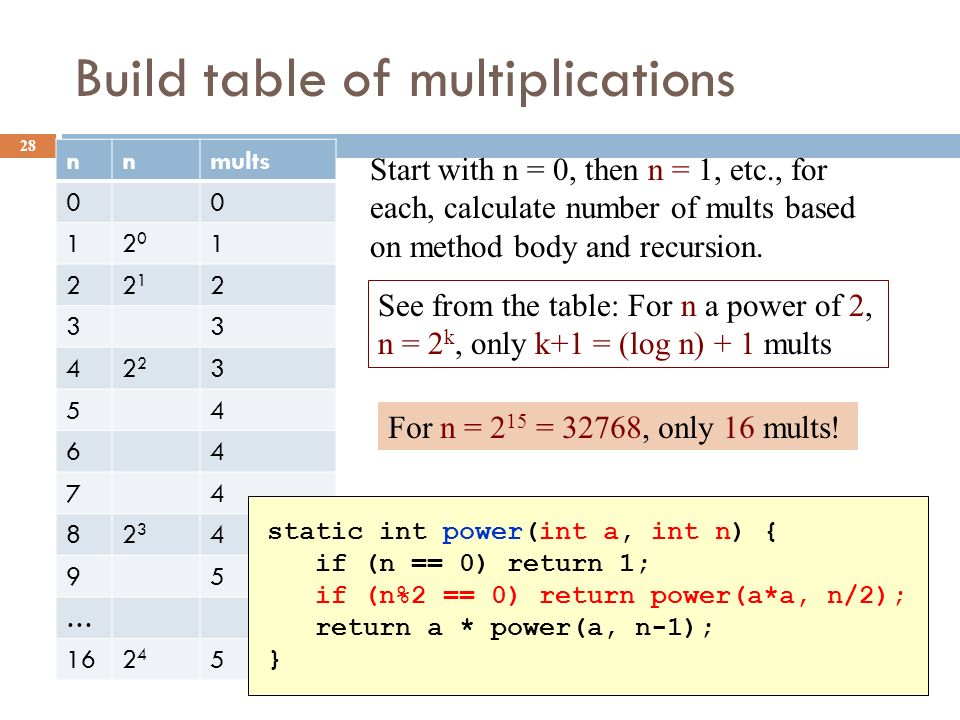Build table of multiplications 28 nnmults 00 12020 1 22121 2 33 42 3 54 64 74 82323 4 95 … 162424 5 Start with n = 0, then n = 1, etc., for each, calculate number of mults based on method body and recursion.