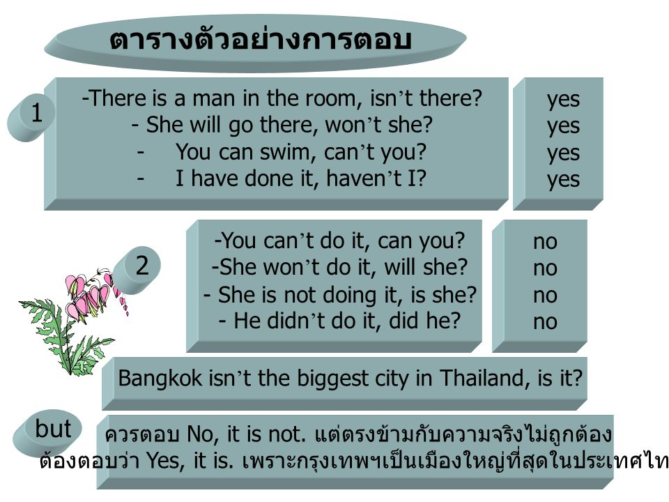 -There is a man in the room, isn ' t there? - She will go there, won ' t she? -You can swim, can ' t you? -I have done it, haven ' t I? ตารางตัวอย่างก