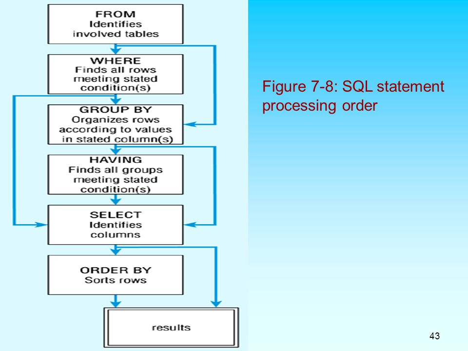 43 Figure 7-8: SQL statement processing order