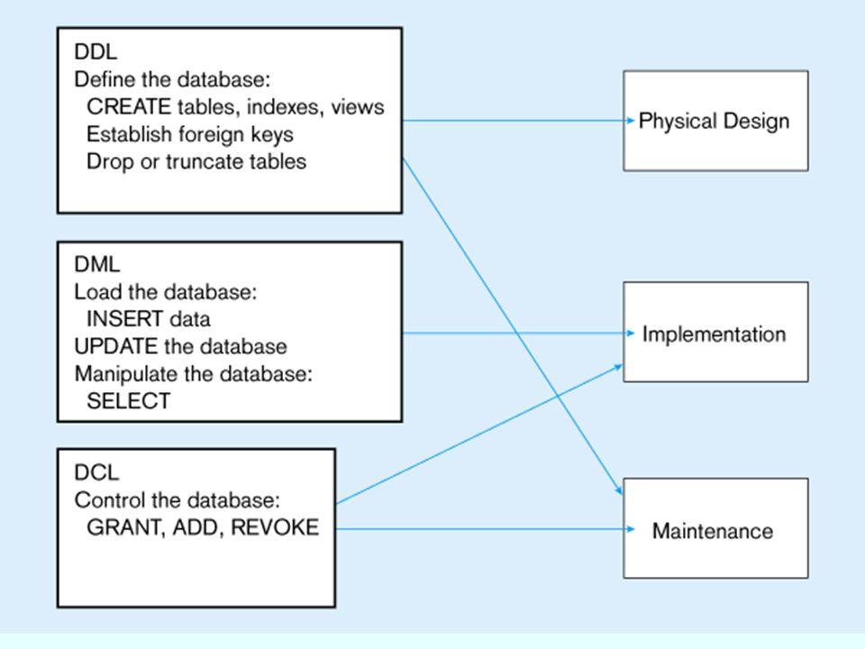 6 Data Definition Language (DDL) Major CREATE statements:  CREATE SCHEMA – การสร้างฐานข้อมูล  CREATE TABLE – การสร้างตาราง  CREATE VIEW – การสร้างวิว คำสั่ง CREATE อื่นๆ