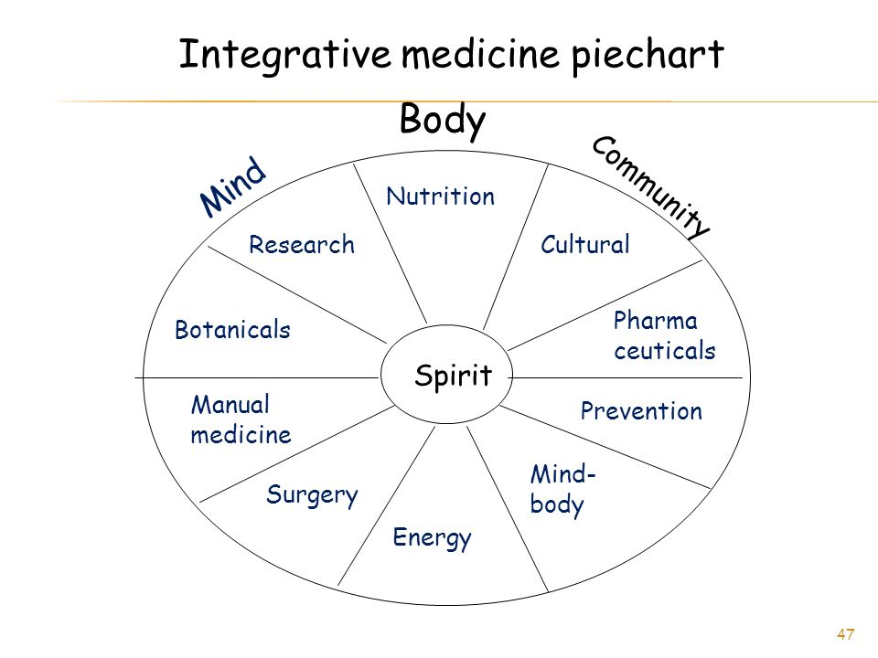 Spirit Body Community Mind Nutrition Cultural Pharma ceuticals Prevention Mind- body Energy Surgery Manual medicine Botanicals Research Integrative medicine piechart 47