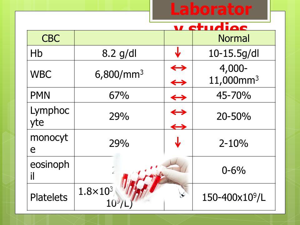 Laborator y studies CBCNormal Hb8.2 g/dl10-15.5g/dl WBC6,800/mm 3 4,000- 11,000mm 3 PMN67%45-70% Lymphoc yte 29%20-50% monocyt e 29%2-10% eosinoph il 2%0-6% Platelets 1.8×10 3 /mm 3 (1.8x 10 9 /L) 150-400x10 9 /L
