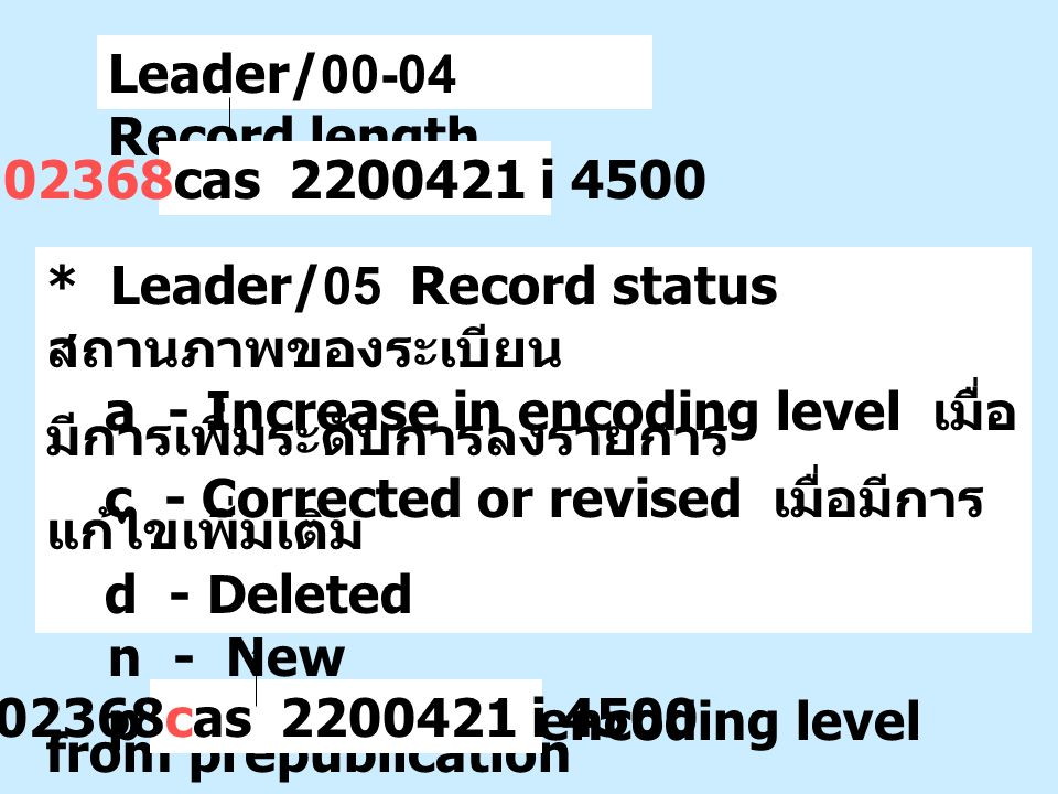 Leader/00-04 Record length 02368cas 2200421 i 4500 * Leader/05 Record status สถานภาพของระเบียน a - Increase in encoding level เมื่อ มีการเพิ่มระดับการ