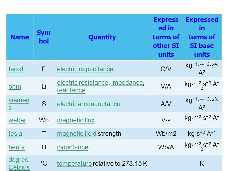 Name Sym bol Quantity Express ed in terms of other SI units Expressed in terms of SI base units faradFelectric capacitanceC/V kg −1 ⋅ m −2 ⋅ s 4 ⋅ A 2 ohmΩ electric resistanceelectric resistance, impedance, reactanceimpedance reactance V/A kg ⋅ m 2 ⋅ s −3 ⋅ A − 2 siemen s Selectrical conductanceA/V kg −1 ⋅ m −2 ⋅ s 3 ⋅ A 2 weberWbmagnetic flux V⋅sV⋅s kg ⋅ m 2 ⋅ s −2 ⋅ A − 1 teslaTmagnetic fieldmagnetic field strengthWb/m2 kg ⋅ s −2 ⋅ A −1 henryHinductanceWb/A kg ⋅ m 2 ⋅ s −2 ⋅ A − 2 degree Celsius °Ctemperaturetemperature relative to 273.15 KK lumenlmluminous flux cd ⋅ sr cd luxlxilluminancelm/m 2 m −2 ⋅ cd