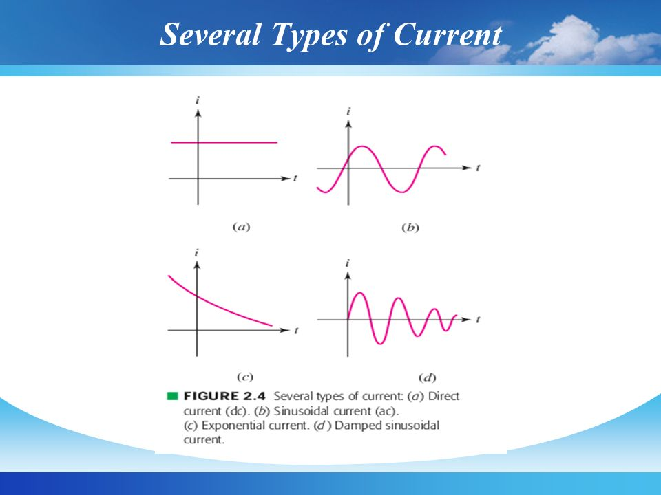Several Types of Current