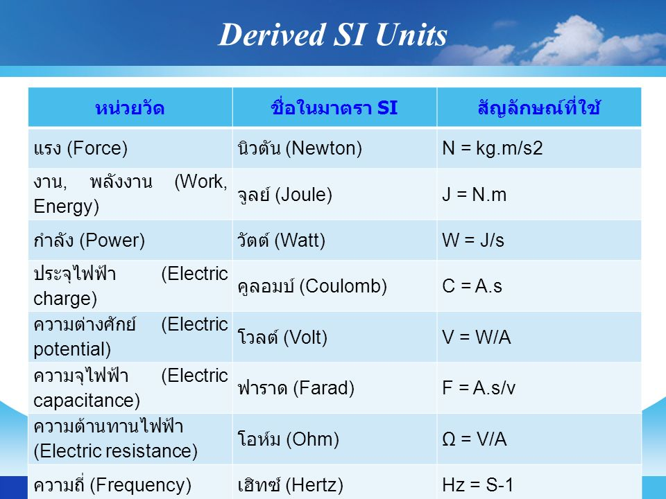 Derived SI Units หน่วยวัดชื่อในมาตรา SI สัญลักษณ์ที่ใช้ แรง (Force) นิวตัน (Newton)N = kg.m/s2 งาน, พลังงาน (Work, Energy) จูลย์ (Joule)J = N.m กำลัง (Power) วัตต์ (Watt)W = J/s ประจุไฟฟ้า (Electric charge) คูลอมบ์ (Coulomb)C = A.s ความต่างศักย์ (Electric potential) โวลต์ (Volt)V = W/A ความจุไฟฟ้า (Electric capacitance) ฟาราด (Farad)F = A.s/v ความต้านทานไฟฟ้า (Electric resistance) โอห์ม (Ohm)Ω = V/A ความถี่ (Frequency) เฮิทซ์ (Hertz)Hz = S-1