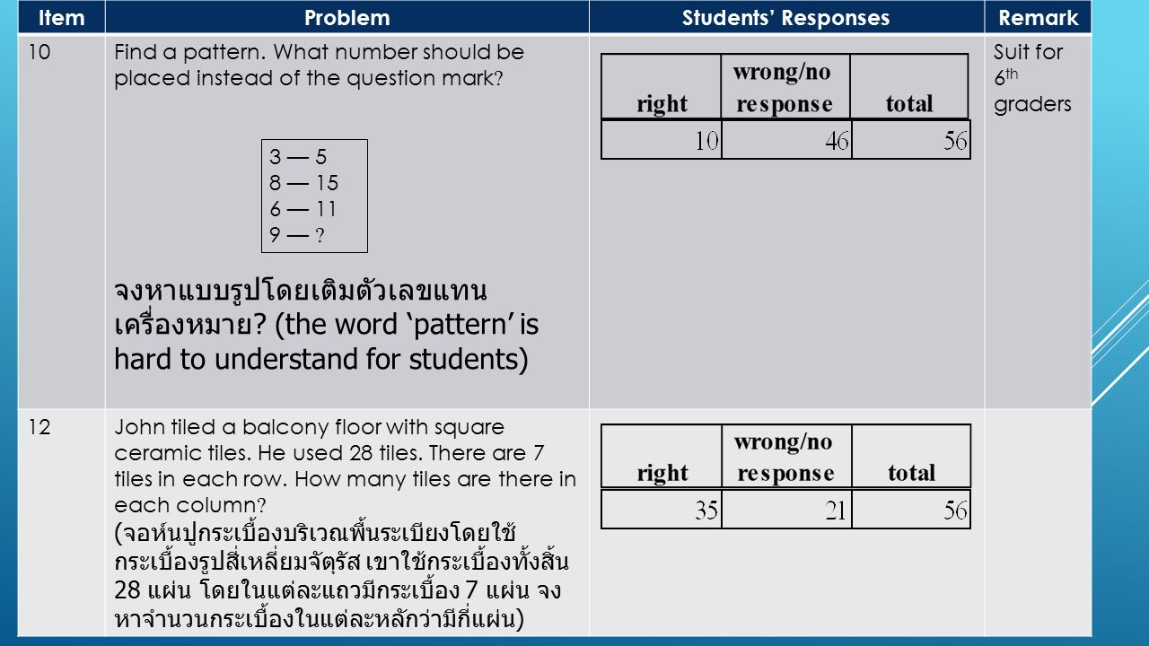 ItemProblemStudents' ResponsesRemark 10Find a pattern. What number should be placed instead of the question mark ? จงหาแบบรูปโดยเติมตัวเลขแทน เครื่องห