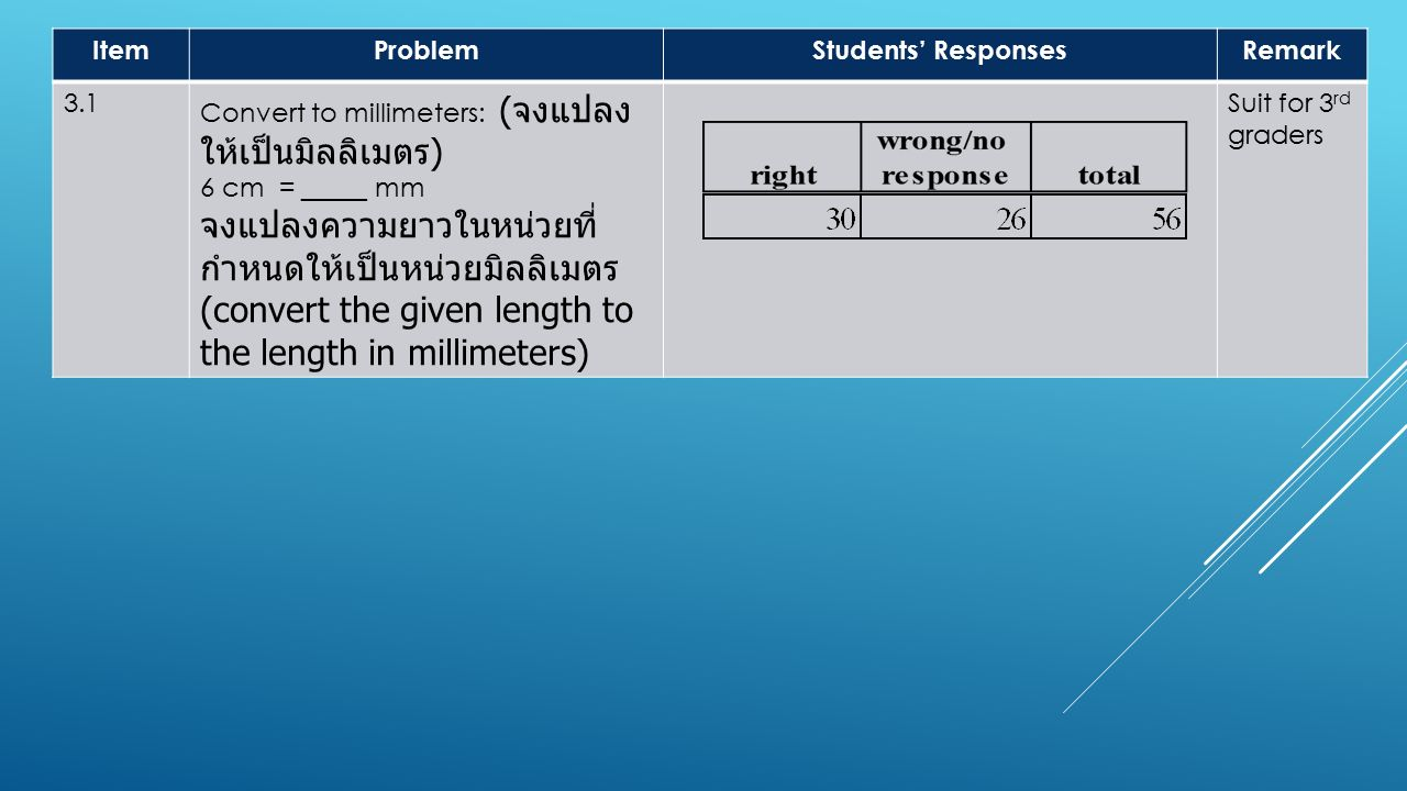 ItemProblemStudents' ResponsesRemark 3.1 Convert to millimeters: (จงแปลง ให้เป็นมิลลิเมตร) 6 cm = _____ mm จงแปลงความยาวในหน่วยที่ กำหนดให้เป็นหน่วยมิลลิเมตร (convert the given length to the length in millimeters) Suit for 3 rd graders