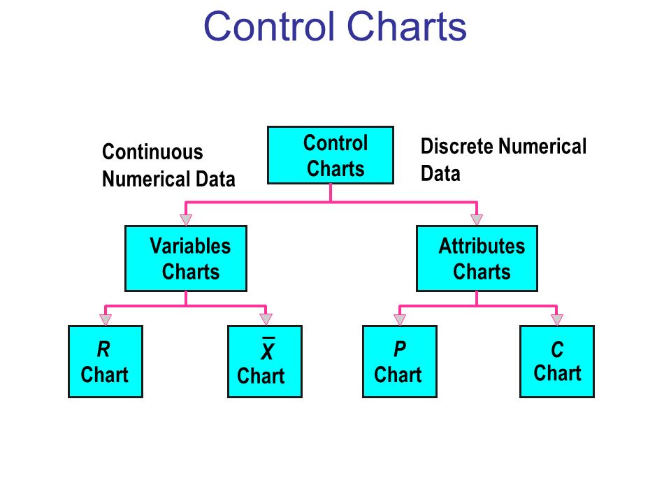 Minimizing the Effect of Variable Subgroup Size 1.Control limits for an average subgroup size: By using an average subgroup size, one limit can be calculated and placed on the control chart.