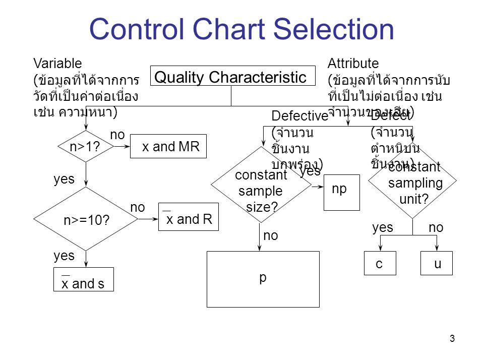 3 Quality Characteristic Variable ( ข้อมูลที่ได้จากการ วัดที่เป็นค่าต่อเนื่อง เช่น ความหนา ) Attribute ( ข้อมูลที่ได้จากการนับ ที่เป็นไม่ต่อเนื่อง เช่น จำนวนของเสีย ) n>1.