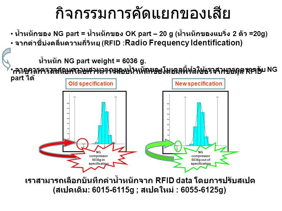 กิจกรรมการคัดแยกของเสีย Sorting น้ำหนักของ NG part = น้ำหนักของ OK part – 20 g ( น้ำหนักของแบริ่ง 2 ตัว =20g) จากค่าชี้บ่งคลื่นความถี่วิทยุ (RFID : Ra