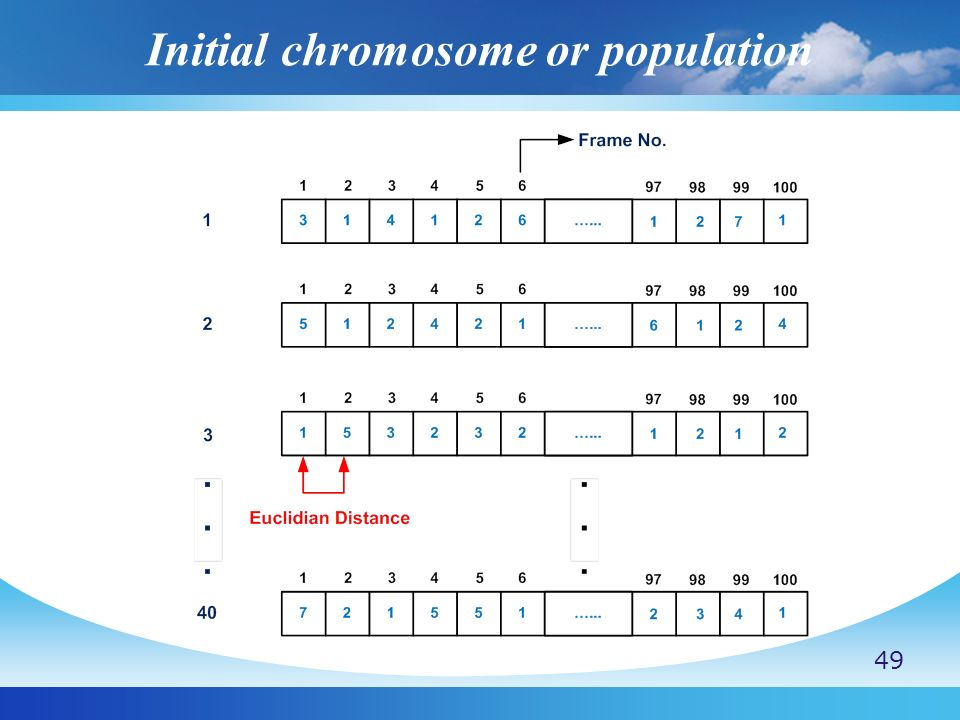 Initial chromosome or population 49