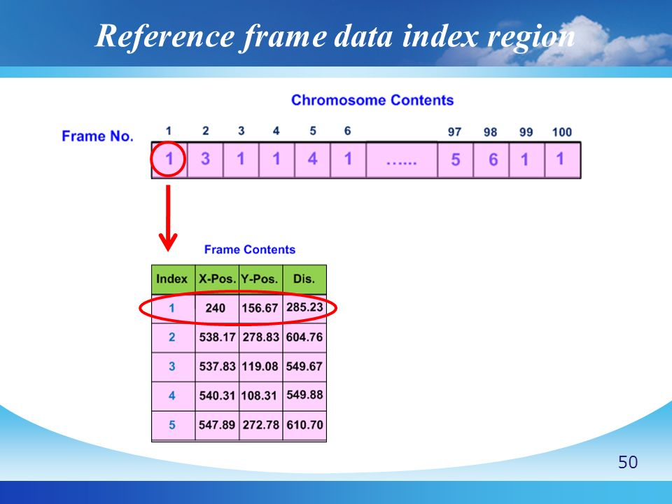 Reference frame data index region 50