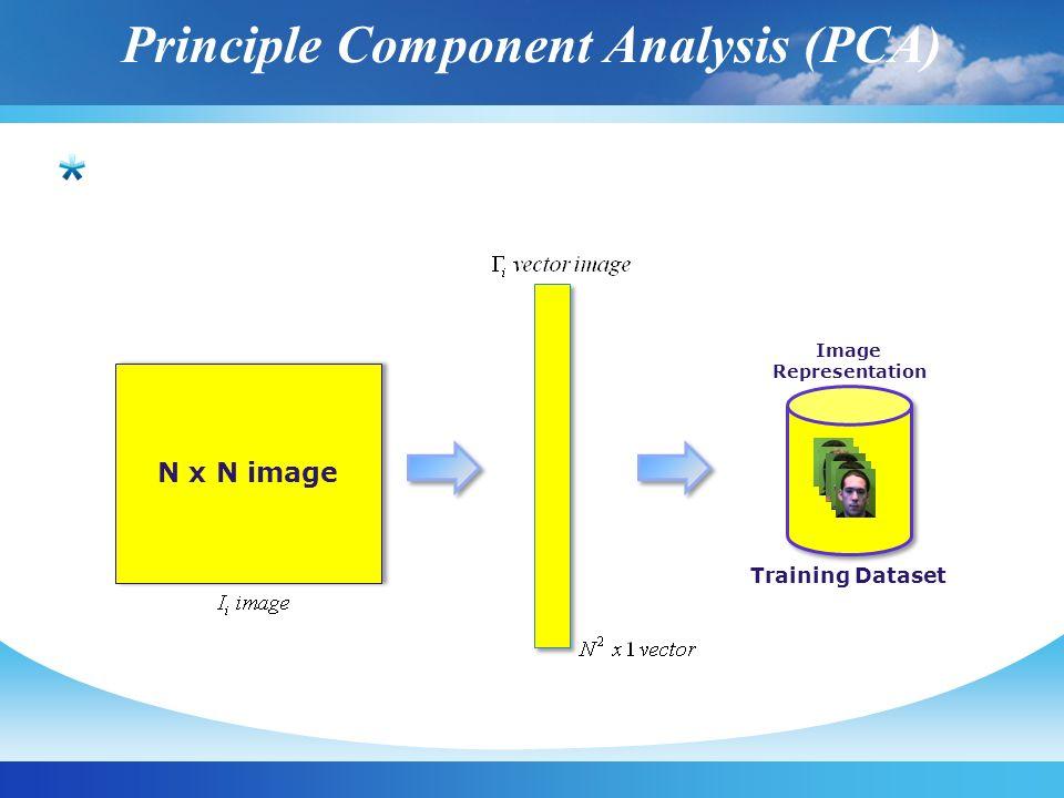Principle Component Analysis (PCA) N x N image Image Representation Training Dataset Image Representation