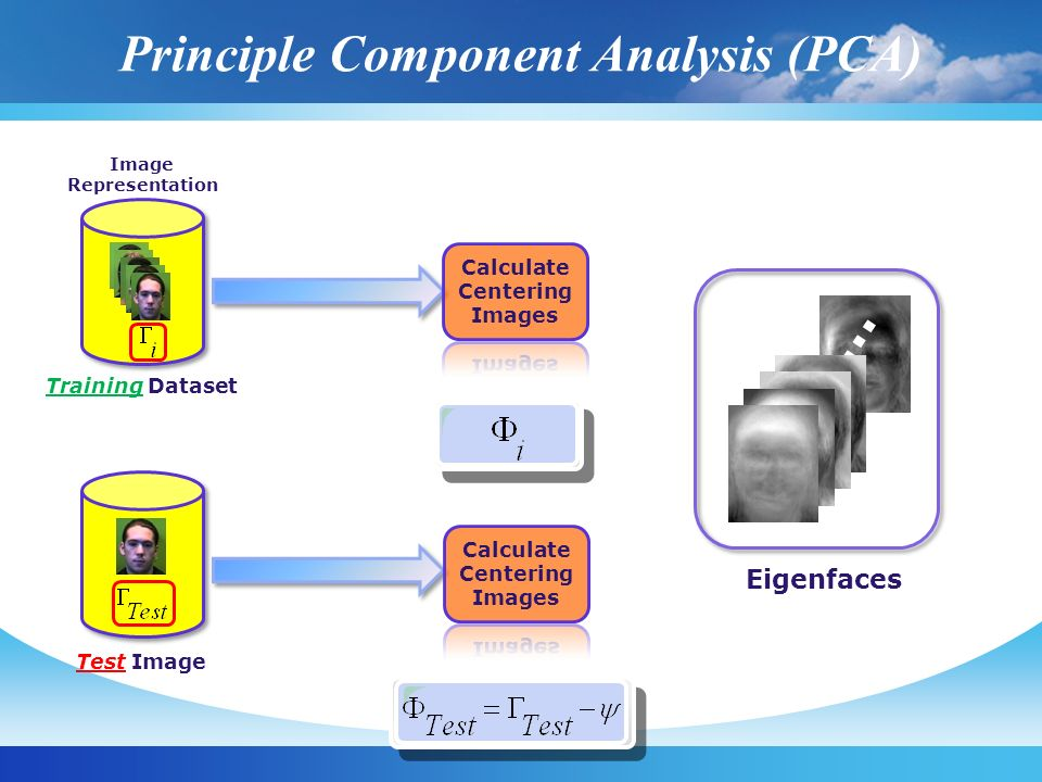 Principle Component Analysis (PCA) Test Image Training Dataset Image Representation Eigenfaces …..