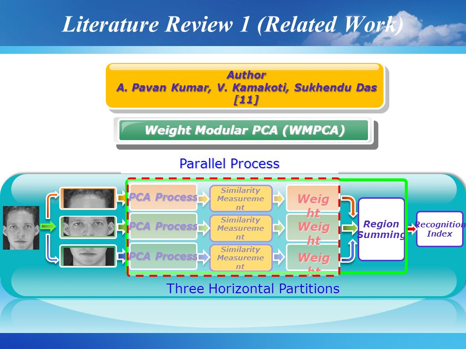 Literature Review 1 (Related Work) Author A. Pavan Kumar, V. Kamakoti, Sukhendu Das [11] Weight Modular PCA (WMPCA) Parallel Process