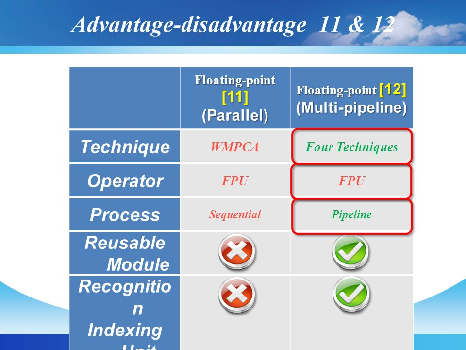 Advantage-disadvantage 11 & 12 Floating-point [11] (Parallel) Floating-point [12] (Multi-pipeline) Technique WMPCAFour Techniques Operator FPU Process
