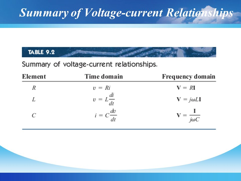 Summary of Voltage-current Relationships