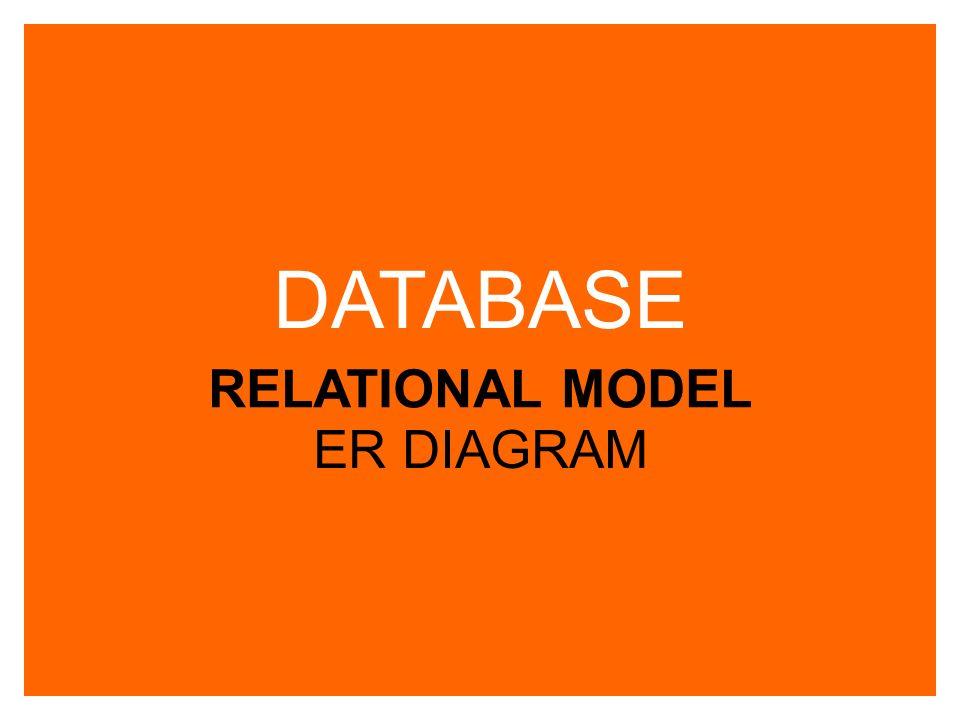 Relational model โมเดล ความสัมพันธ์ ER Diagram ( แผนภาพแสดงความสัมพันธ์ระหว่าง ข้อมูล ) t entity ( ตาราง ) attribute ( คุณลักษ ณะ ) relation ความสัมพั นธ์