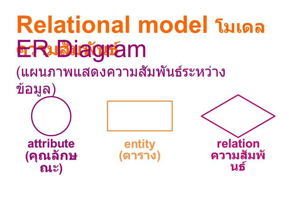 ER Diagram Artist ศิลปิน ID Surnam e นามสกุ ล countr y ( ประเท ศ ) Awards ( รางวัล ) ID awar d รางวั ล even t ( ครา ) Win ชนะ city ( เมือง ) Name ชื่อ valu e มูลค่ า Yea r ปี