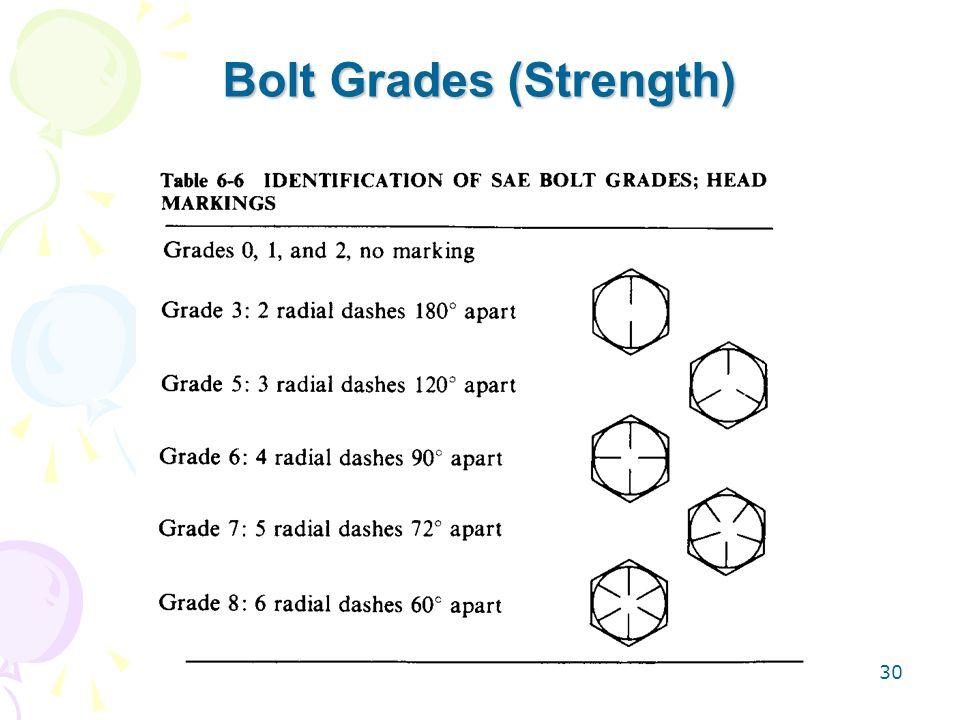 30 Bolt Grades (Strength)