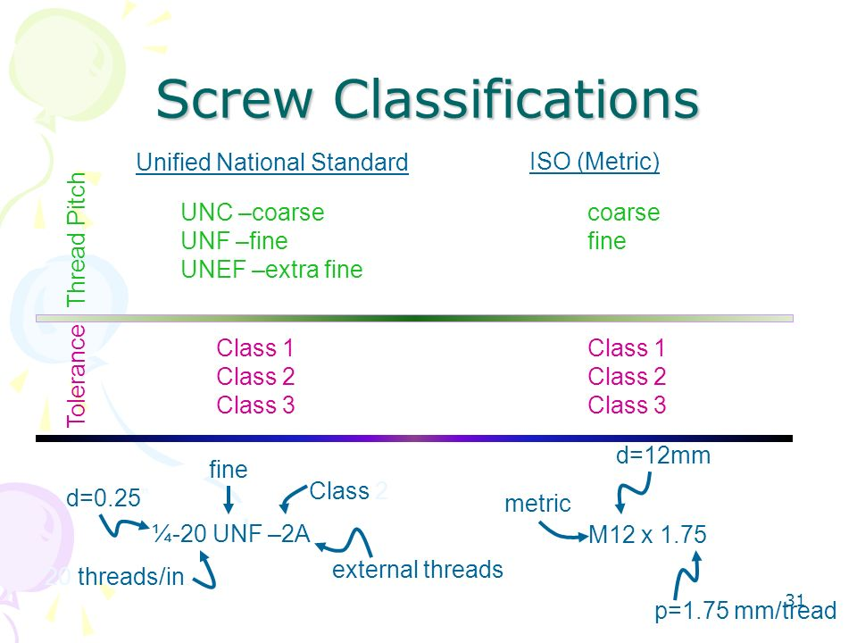 31 Screw Classifications Unified National Standard ISO (Metric) Thread Pitch UNC –coarse UNF –fine UNEF –extra fine coarse fine ¼-20 UNF –2A Class 2 2
