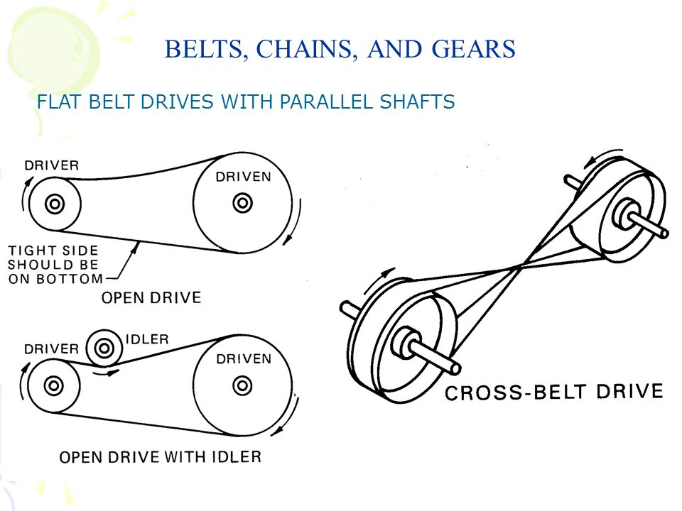 BELTS, CHAINS, AND GEARS FLAT BELT DRIVES WITH PERPENDICULAR SHAFTS