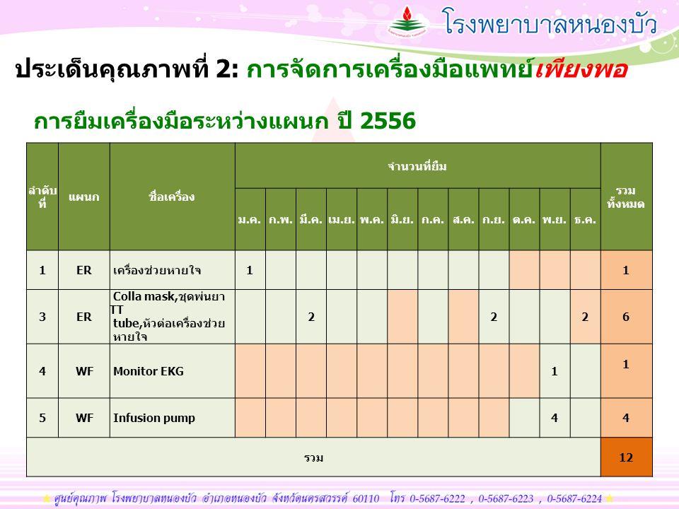การยืมเครื่องมือระหว่างแผนก ปี 2556 ลำดับ ที่ แผนกชื่อเครื่อง จำนวนที่ยืม รวม ทั้งหมด ม.ค.ก.พ.มี.ค.เม.ย.พ.ค.มิ.ย.ก.ค.ส.ค.ก.ย.ต.ค.พ.ย.ธ.ค. 1ER เครื่องช