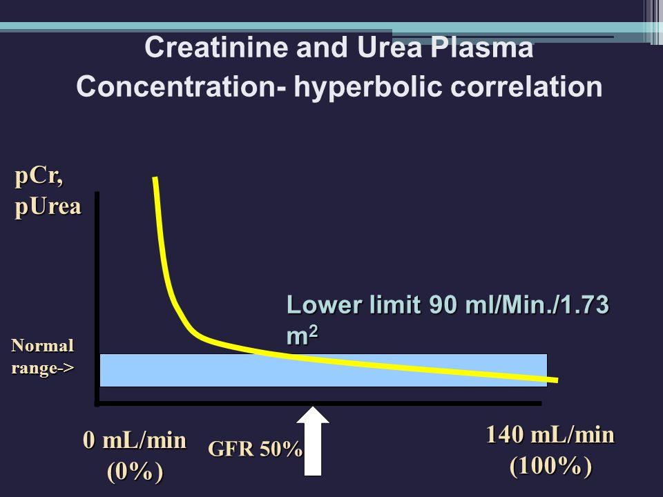 Creatinine and Urea Plasma Concentration- hyperbolic correlation GFR 50% pCr,pUrea 140 mL/min (100%) 0 mL/min (0%) Lower limit 90 ml/Min./1.73 m 2 Normal range->