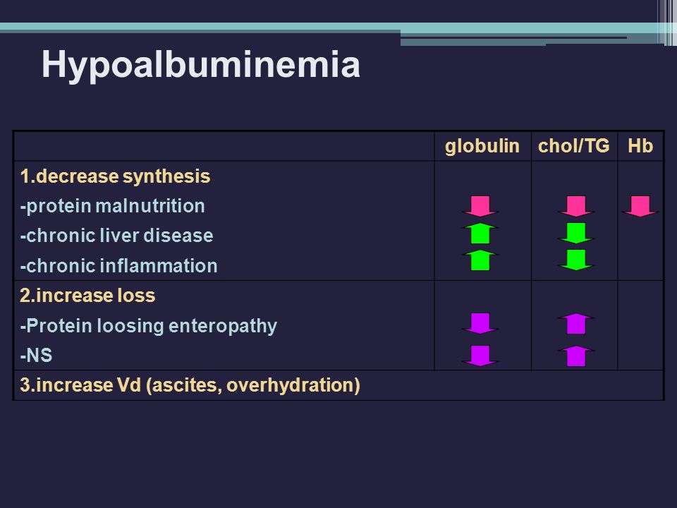 Hypoalbuminemia globulinchol/TGHb 1.decrease synthesis -protein malnutrition -chronic liver disease -chronic inflammation 2.increase loss -Protein loo