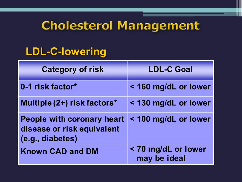 Cholesterol Management Category of riskLDL-C Goal 0-1 risk factor*< 160 mg/dL or lower Multiple (2+) risk factors*< 130 mg/dL or lower People with coronary heart disease or risk equivalent (e.g., diabetes) < 100 mg/dL or lower Known CAD and DM < 70 mg/dL or lower may be ideal LDL-C-lowering