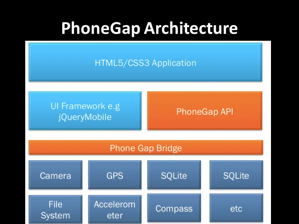 PhoneGap Architecture