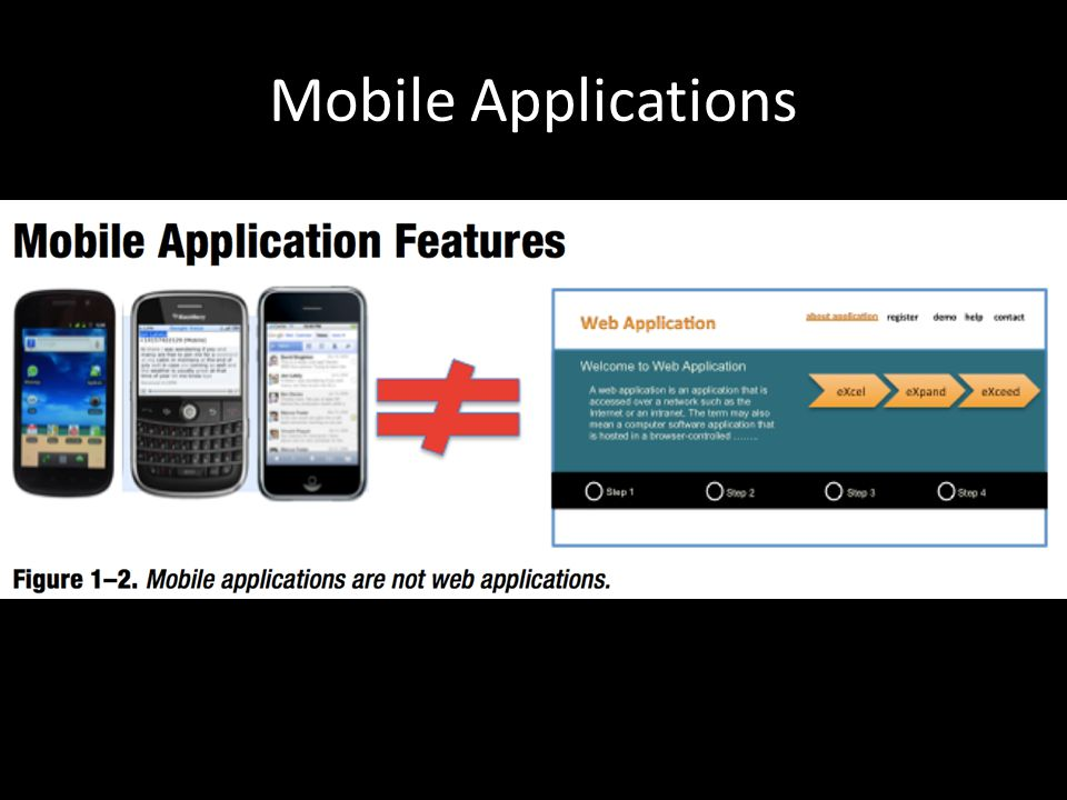 Mobile feature != web application feature